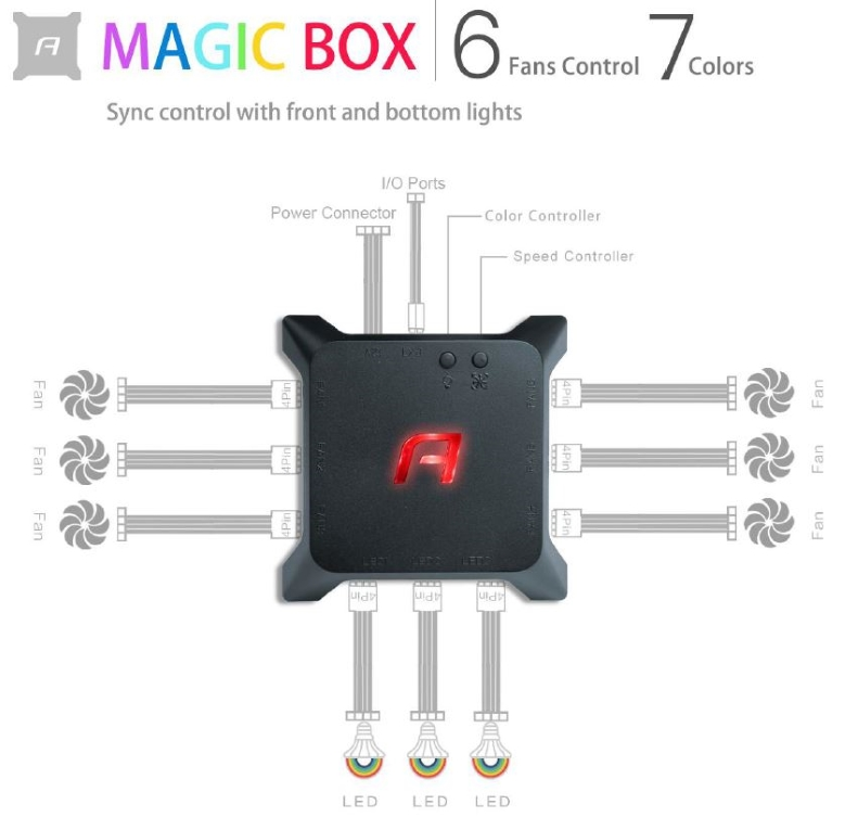 Antec Magic Box