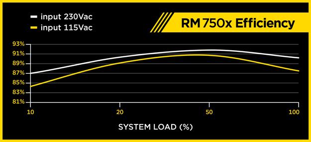 corsair RM750x učinkovitost