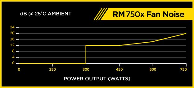 corsair RM750x ventilator