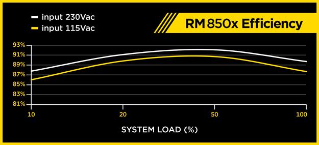 corsair rm850x učinkovitost
