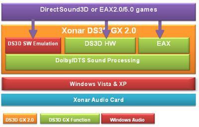 direct-sound